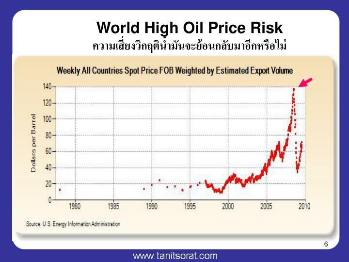 World High Oil Price Risk