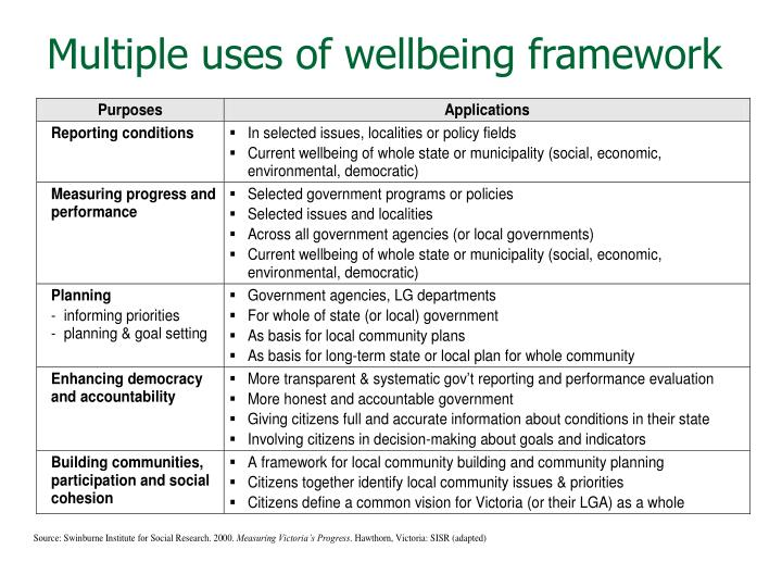 Multiple uses of wellbeing framework