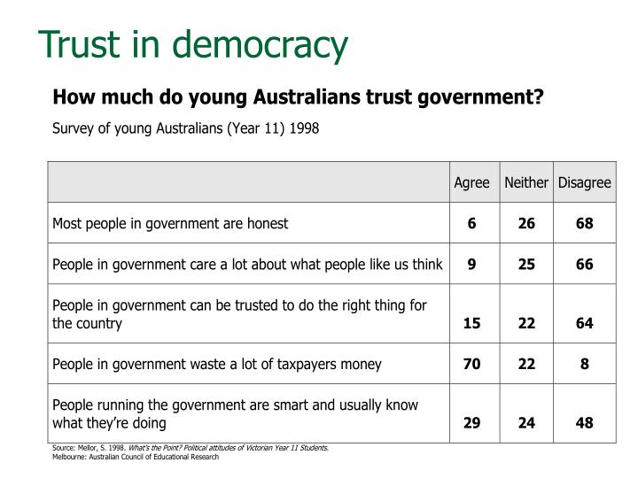 Trust in democracy