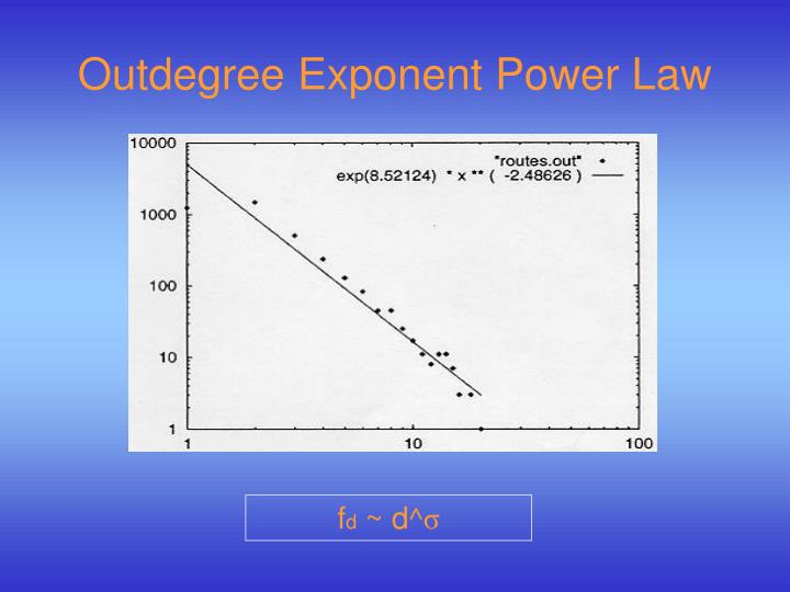 Outdegree Exponent Power Law