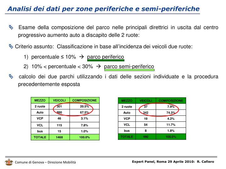 Analisi dei dati per zone periferiche e semi-periferiche