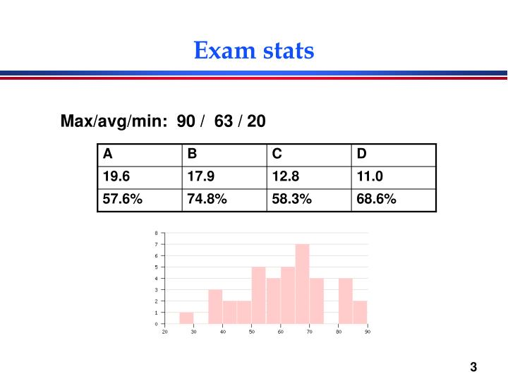 Exam stats