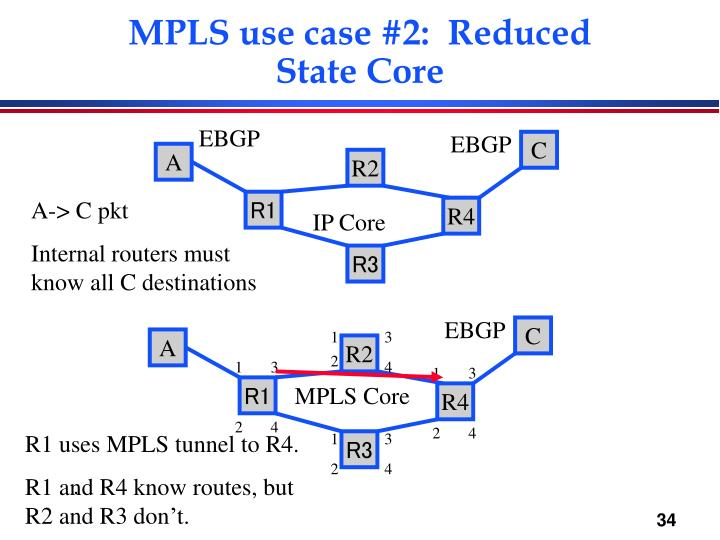 MPLS use case #2:  Reduced State Core
