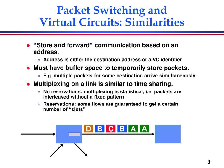 Packet Switching and