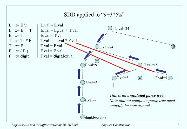 """SDD applied to """"9+3*5"""