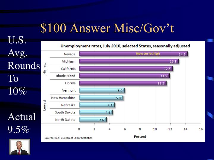 $100 Answer Misc/Gov't