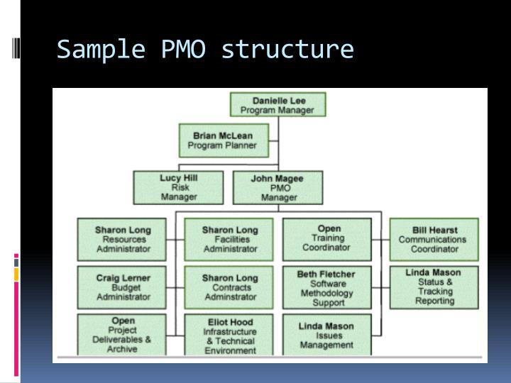 Sample PMO structure