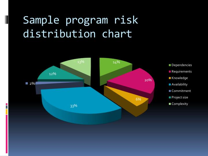Sample program risk distribution chart