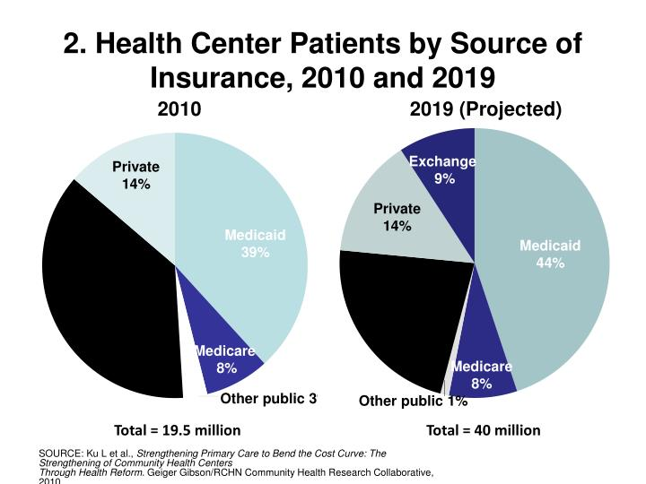 2. Health Center Patients by Source of Insurance, 2010 and 2019