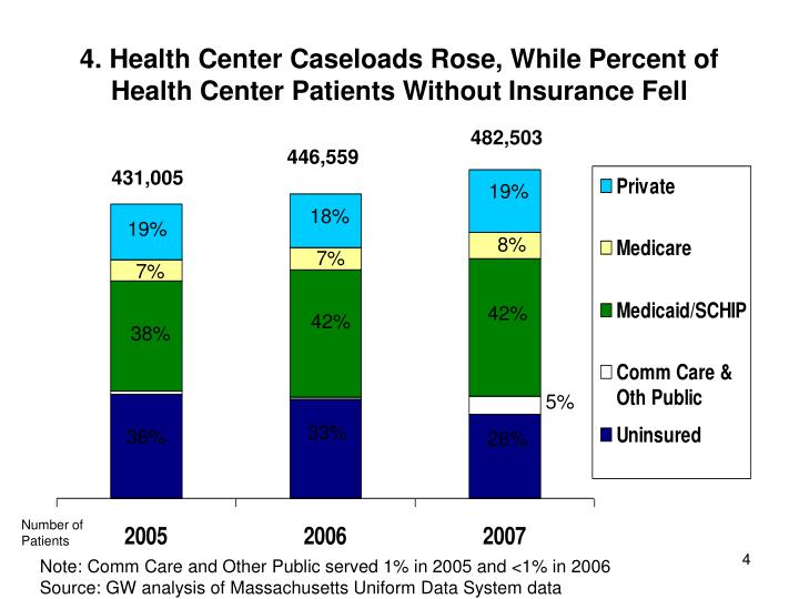 4. Health Center Caseloads Rose, While Percent of Health Center Patients Without Insurance Fell