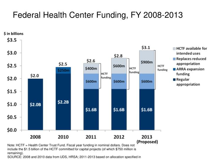 Federal Health Center Funding, FY 2008-2013