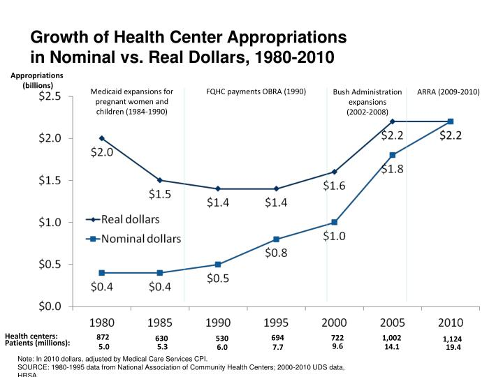 Growth of Health Center Appropriations