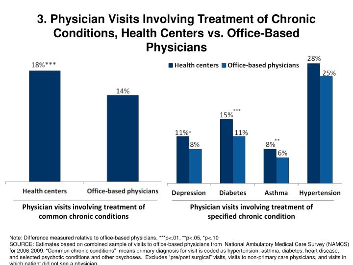 3. Physician Visits Involving Treatment of Chronic Conditions, Health Centers vs. Office-Based Physicians