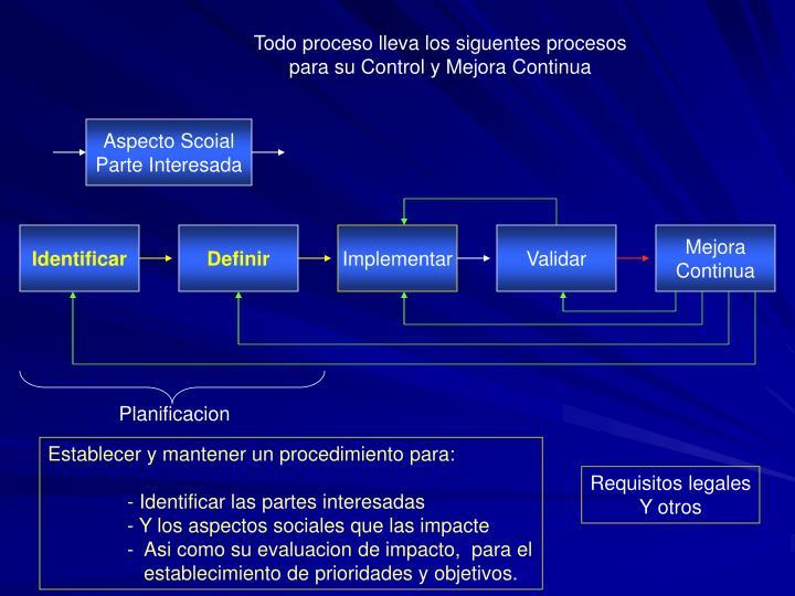 Todo proceso lleva los siguentes procesos