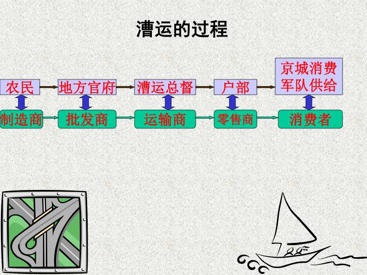 漕运的过程
