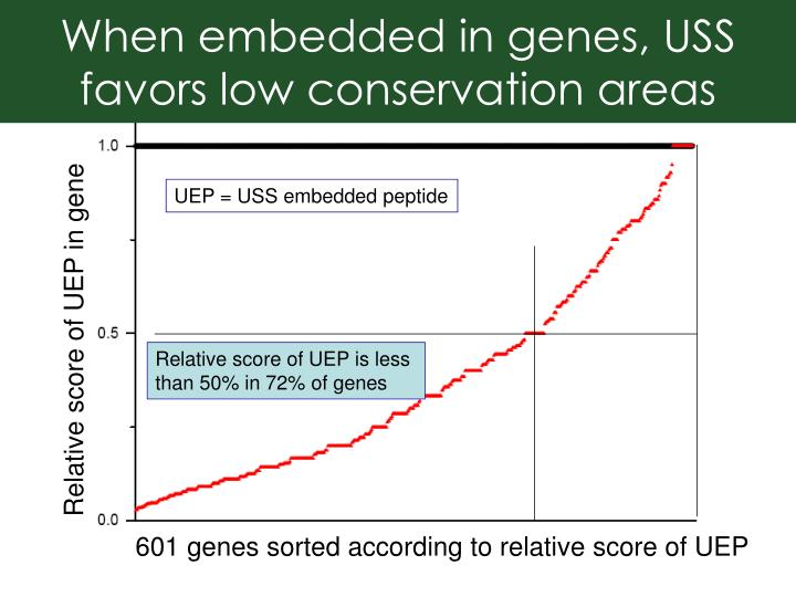 When embedded in genes, USS favors low conservation areas