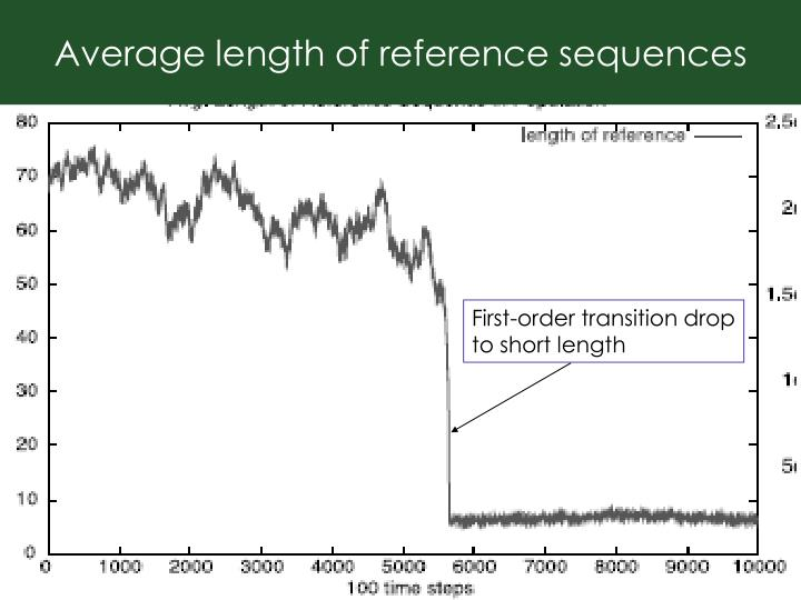 Average length of reference sequences