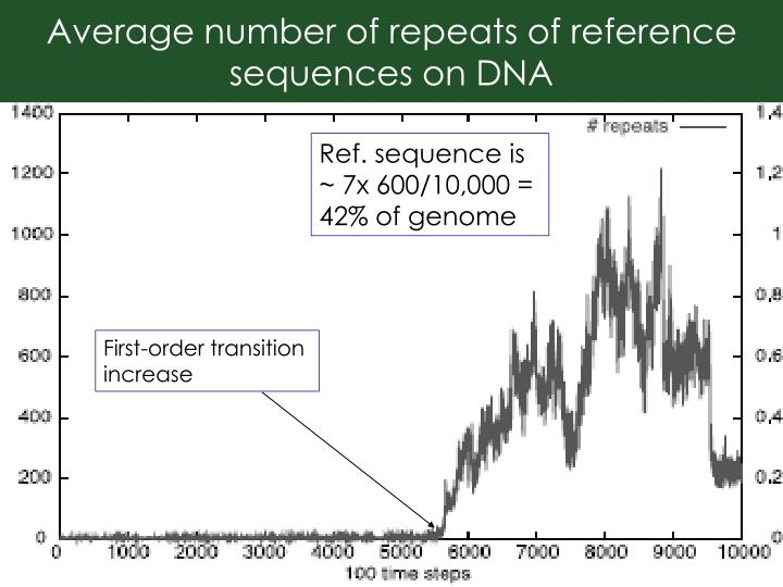 Average number of repeats of reference sequences on DNA