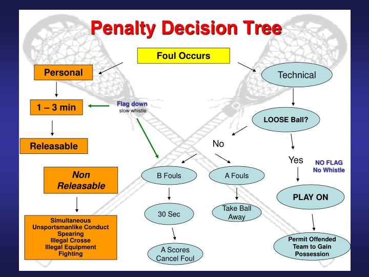 Penalty Decision Tree