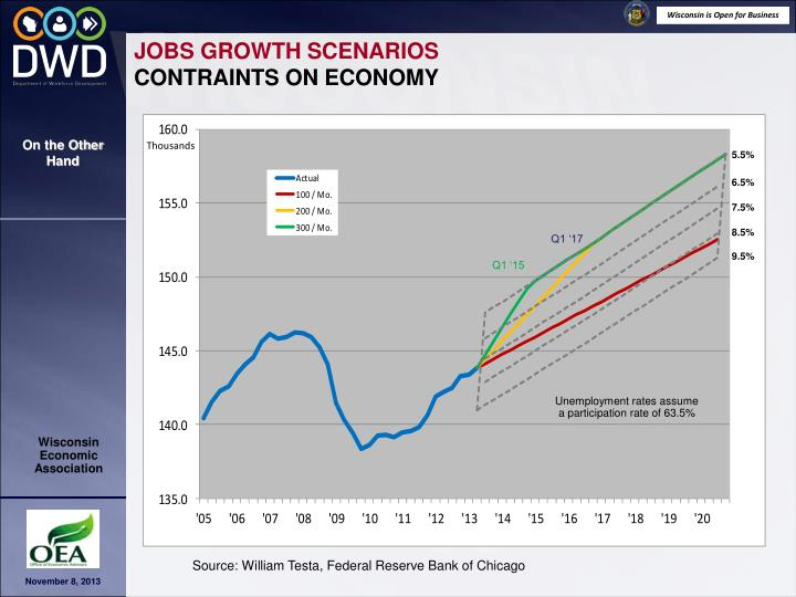 JOBS GROWTH SCENARIOS