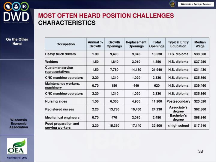 MOST OFTEN HEARD POSITION CHALLENGES