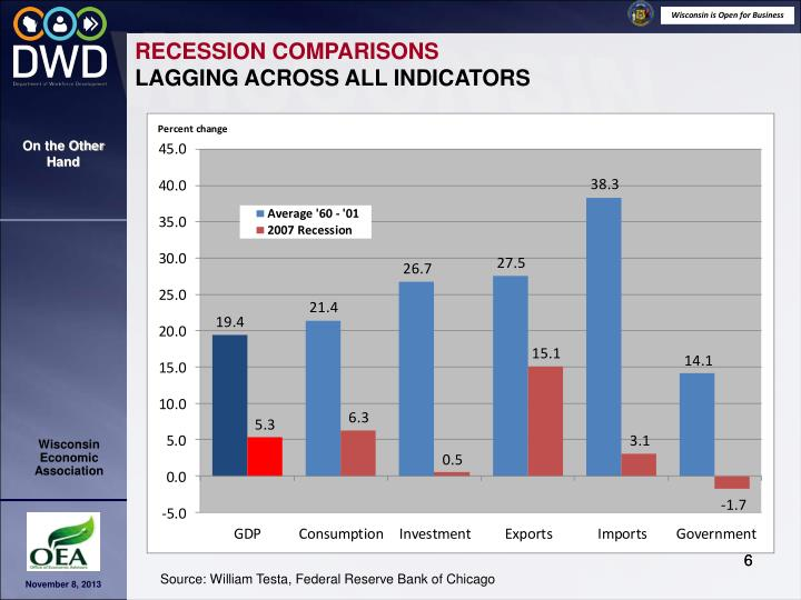 RECESSION COMPARISONS