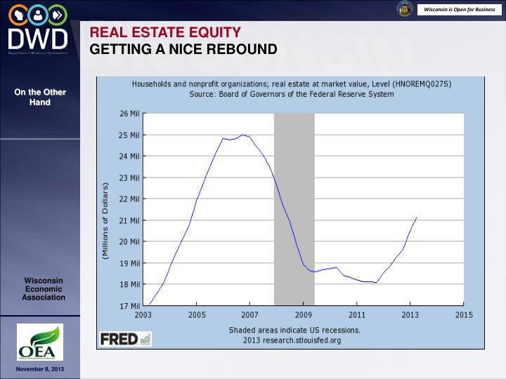 REAL ESTATE EQUITY