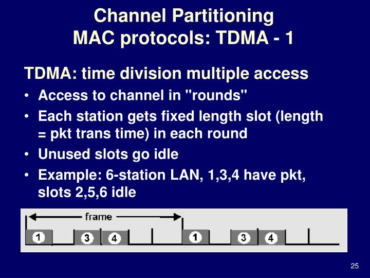 Channel Partitioning