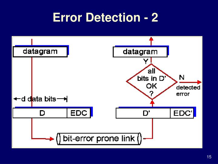 Error Detection - 2