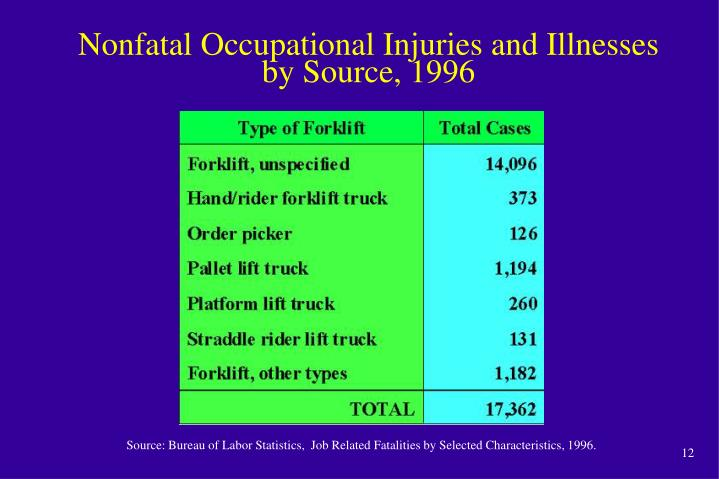 Nonfatal Occupational Injuries and Illnesses by Source, 1996