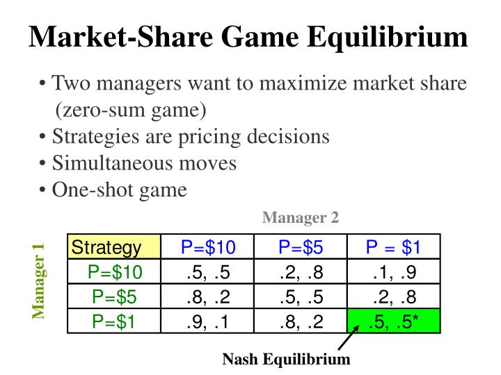 Market-Share Game Equilibrium