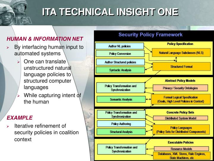 ITA TECHNICAL INSIGHT ONE