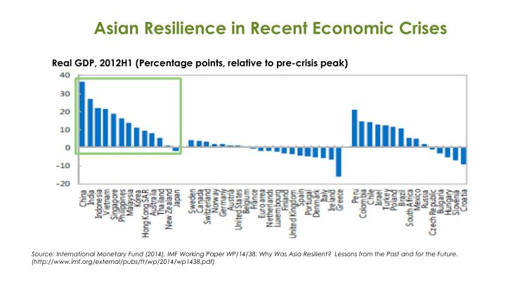 Asian Resilience in Recent Economic Crises