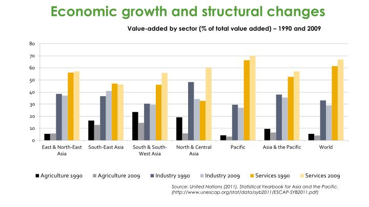 Economic growth and structural changes