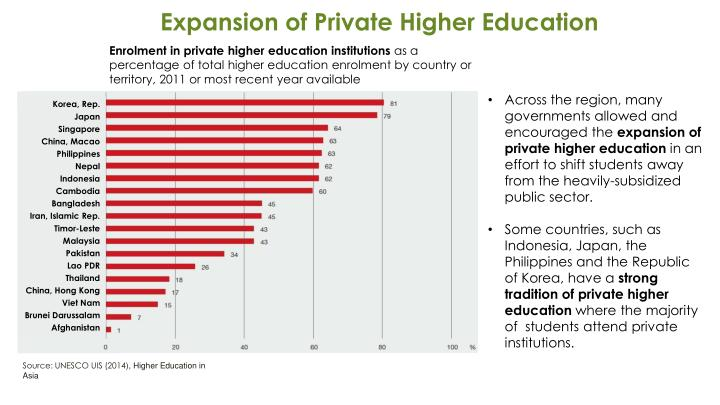 Expansion of Private Higher Education
