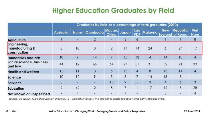 Higher Education Graduates by Field