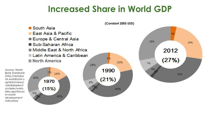 Increased Share in World GDP