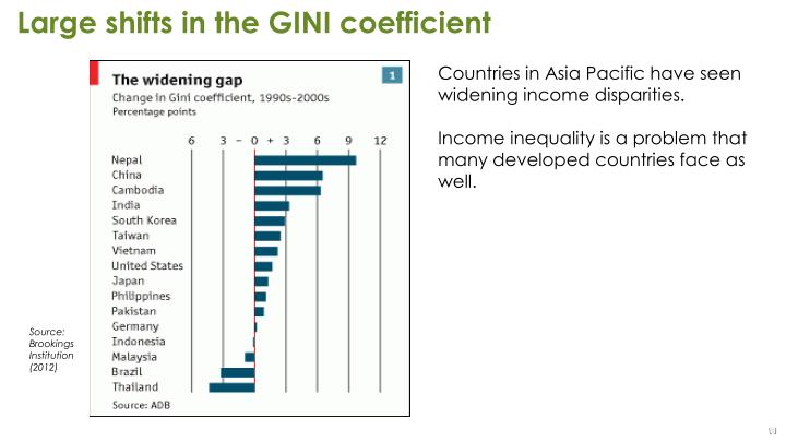 Large shifts in the GINI coefficient