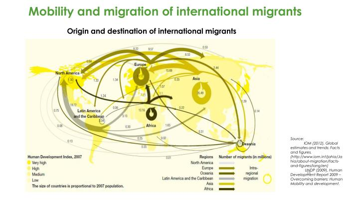 Mobility and migration of international migrants