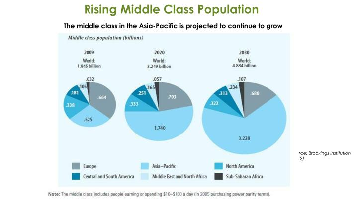 Rising Middle Class Population