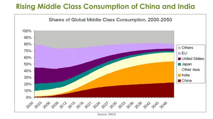 Rising Middle Class Consumption of China and India