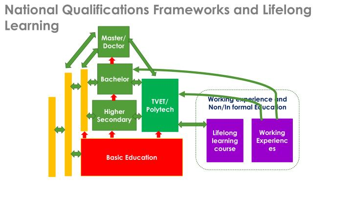 National Qualifications Frameworks and Lifelong Learning
