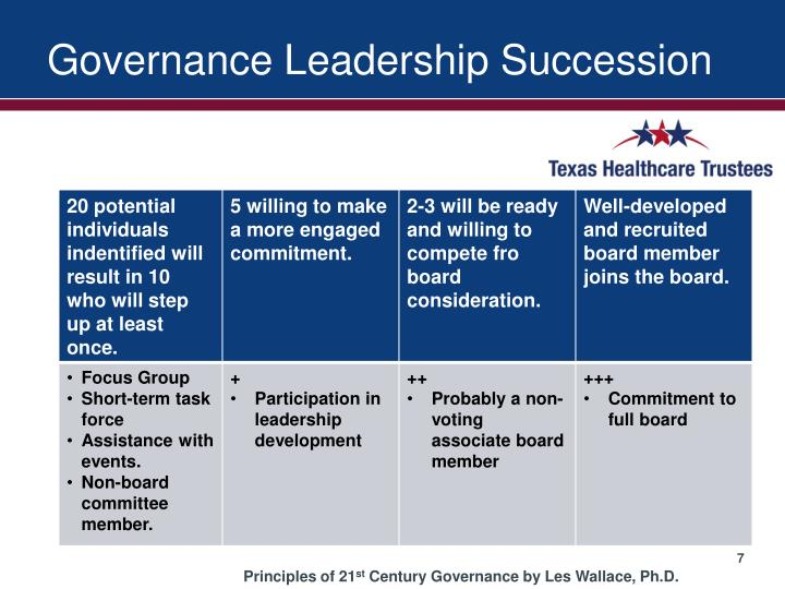 Governance Leadership Succession