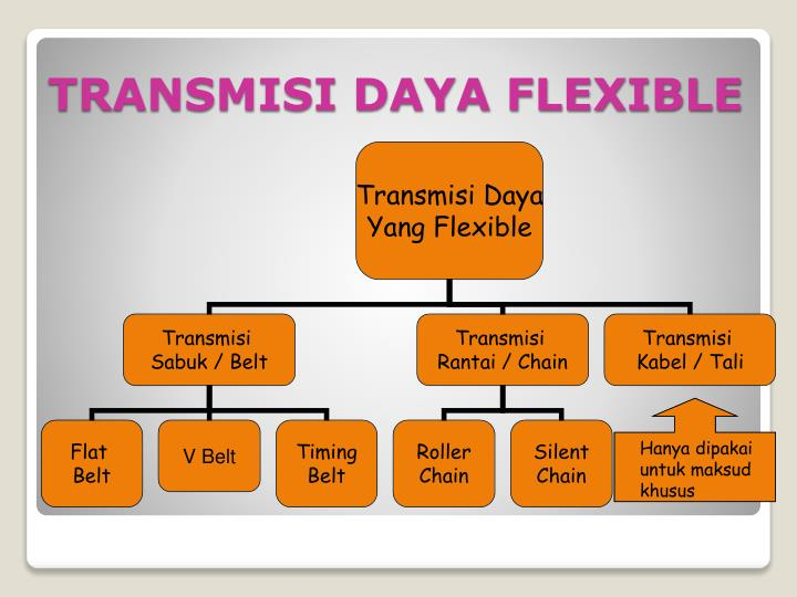 TRANSMISI DAYA FLEXIBLE
