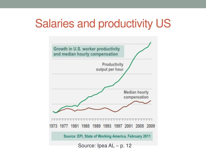 Salaries and productivity US