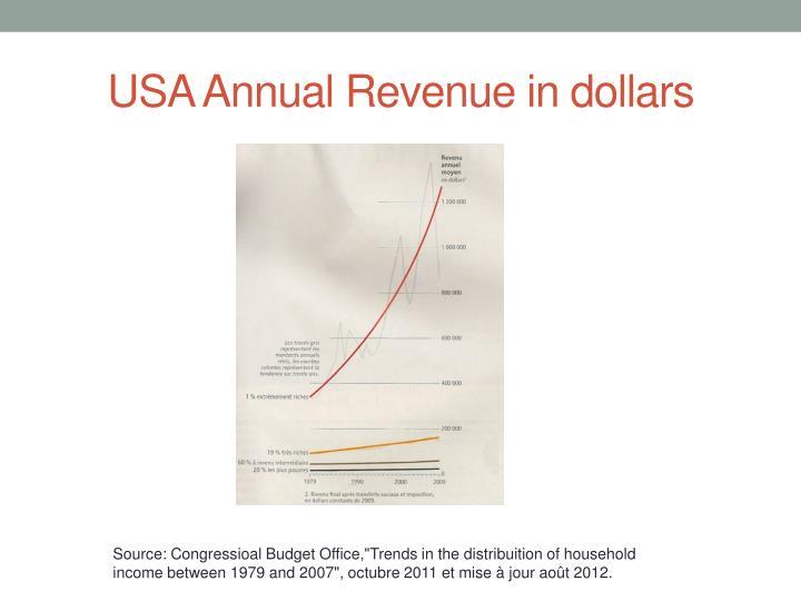 USA Annual Revenue in dollars