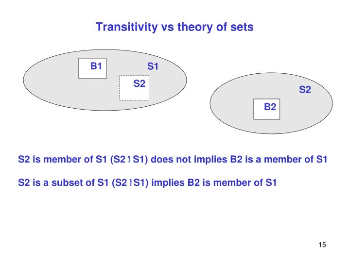 Transitivity vs theory of sets