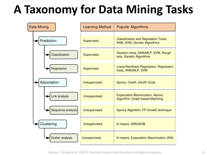 A Taxonomy for Data Mining Tasks