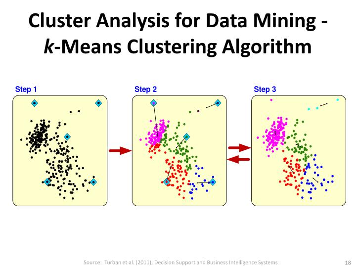Cluster Analysis for Data Mining -