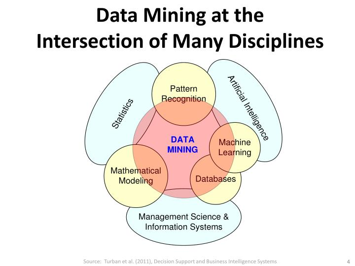 Data Mining at the
